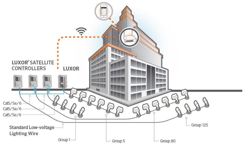 luxor linking system control illustration