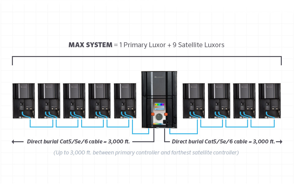 luxor linking system specifications