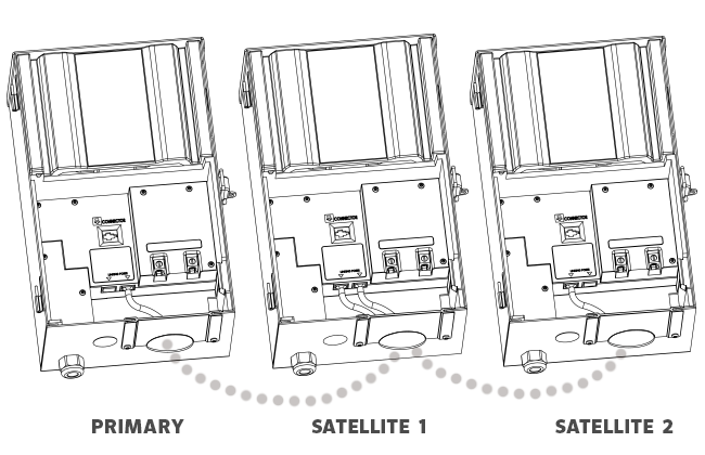 connecting satellite controllers