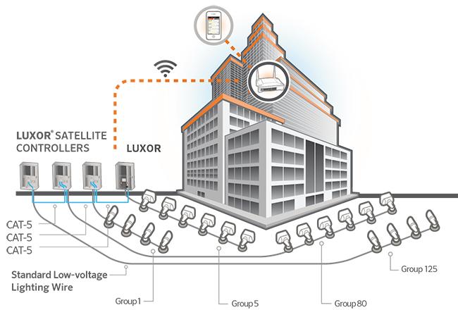 Luxor Linking System Setup Fx Luminaire